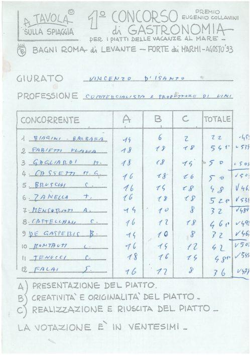 1993 - La scheda di un giurato con le sue valutazioni